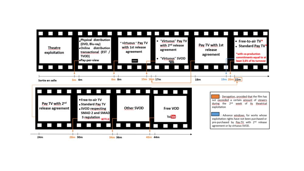 Chronologie des médias projet 3.1