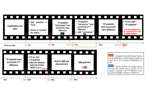 Chronologie des médias projet 3.2 FR